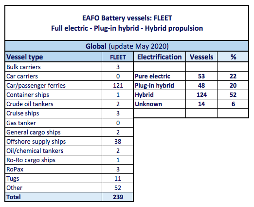 EAFO battery vessels May 2020
